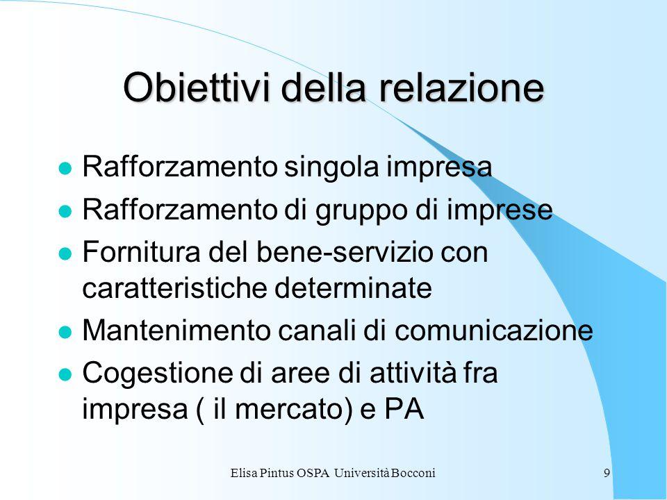 Elisa Pintus OSPA Università Bocconi9 Obiettivi della relazione l Rafforzamento singola impresa l Rafforzamento di gruppo di imprese l Fornitura del bene-servizio con caratteristiche determinate l Mantenimento canali di comunicazione l Cogestione di aree di attività fra impresa ( il mercato) e PA