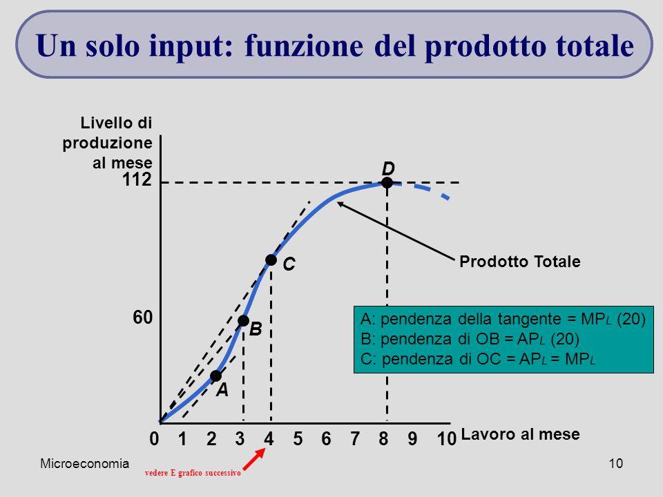 Microeconomia10 Prodotto Totale Lavoro al mese Livello di produzione al mese 60 112 023456789101 A B C D A: pendenza della tangente = MP L (20) B: pen