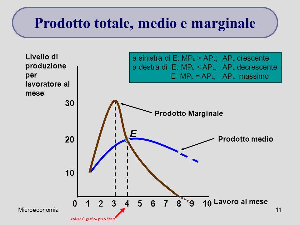 Microeconomia11 Prodotto medio 8 10 20 Livello di produzione per lavoratore al mese 02345679101 Lavoro al mese 30 E Prodotto Marginale a sinistra di E