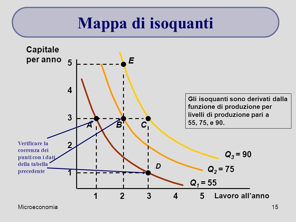 Microeconomia15 Lavoro all'anno 1 2 3 4 12345 5 Q 1 = 55 Gli isoquanti sono derivati dalla funzione di produzione per livelli di produzione pari a 55,