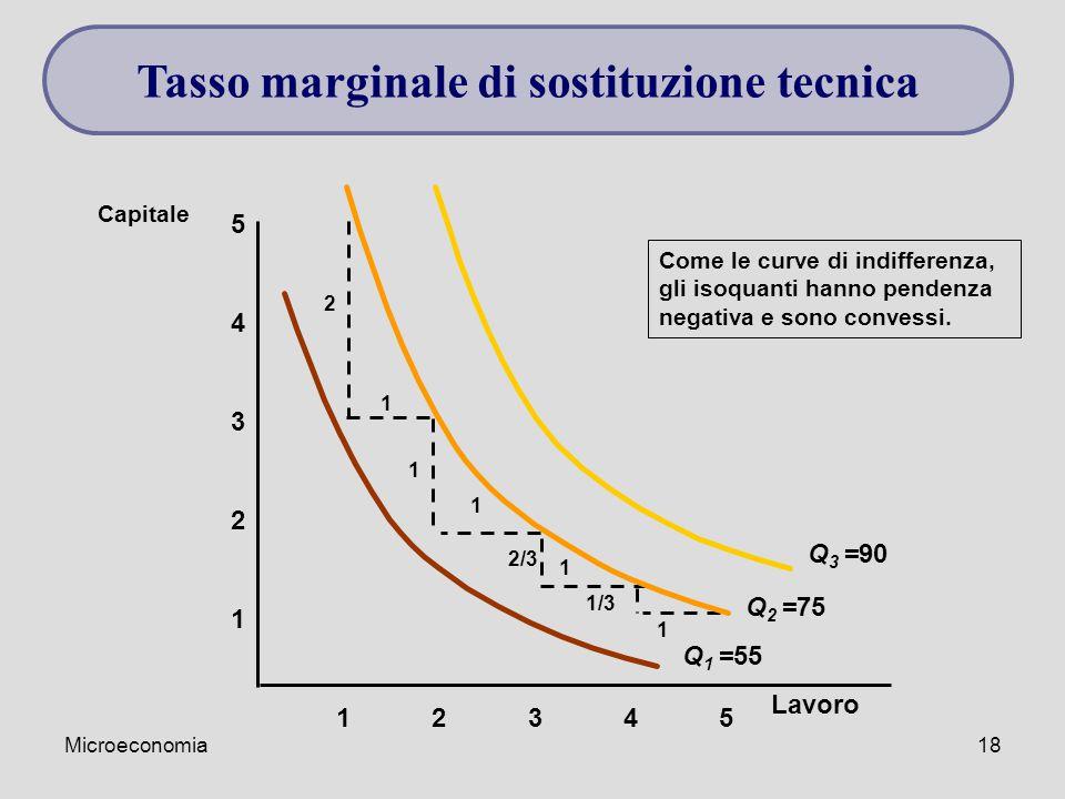 Microeconomia18 1 2 3 4 12345 5 Capitale Come le curve di indifferenza, gli isoquanti hanno pendenza negativa e sono convessi. 1 1 1 1 2 1 2/3 1/3 Q 1