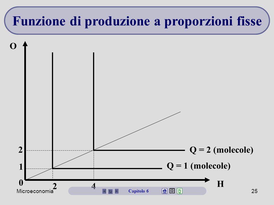 Microeconomia25 H O 2 4 Q = 1 (molecole) Q = 2 (molecole) 0 1 2 Funzione di produzione a proporzioni fisse Capitolo 6