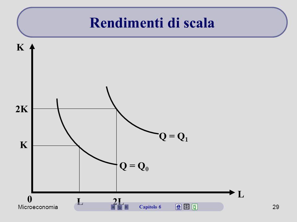 Microeconomia29 L K Q = Q 0 Q = Q 1 0 L 2L K 2K Capitolo 6 Rendimenti di scala