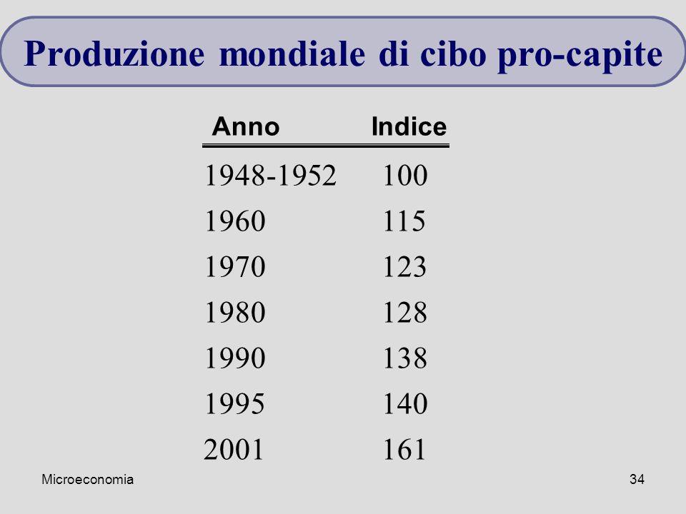 Microeconomia34 1948-1952100 1960115 1970123 1980128 1990138 1995140 2001161 Anno Indice Produzione mondiale di cibo pro-capite