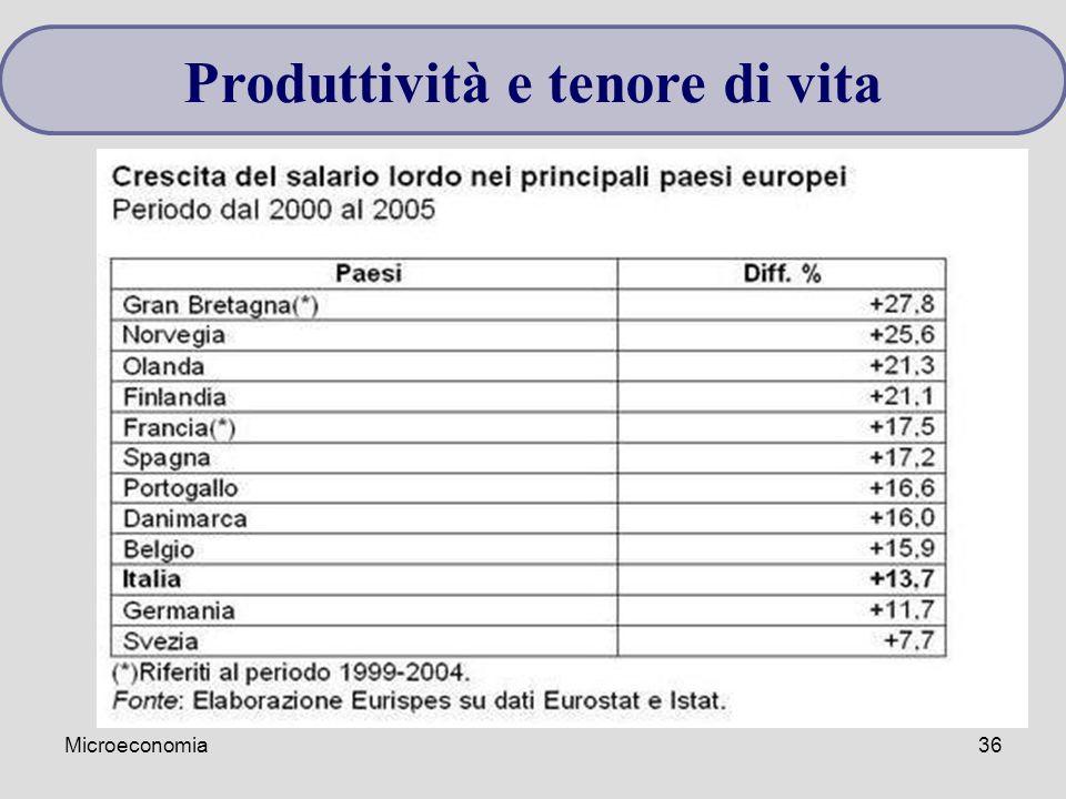 Microeconomia36 Produttività e tenore di vita
