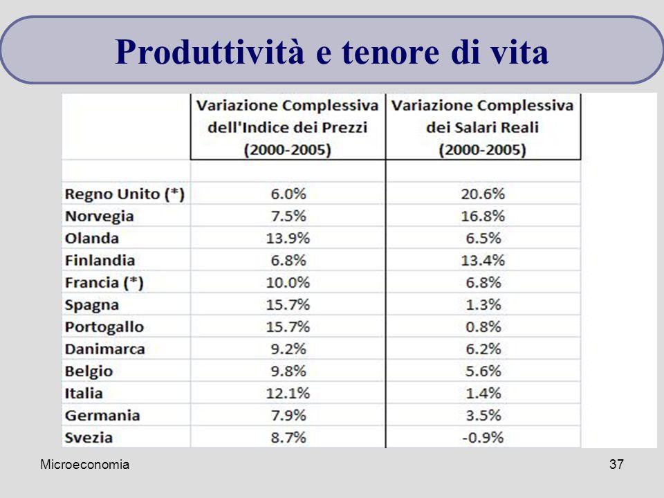 Microeconomia37 Produttività e tenore di vita