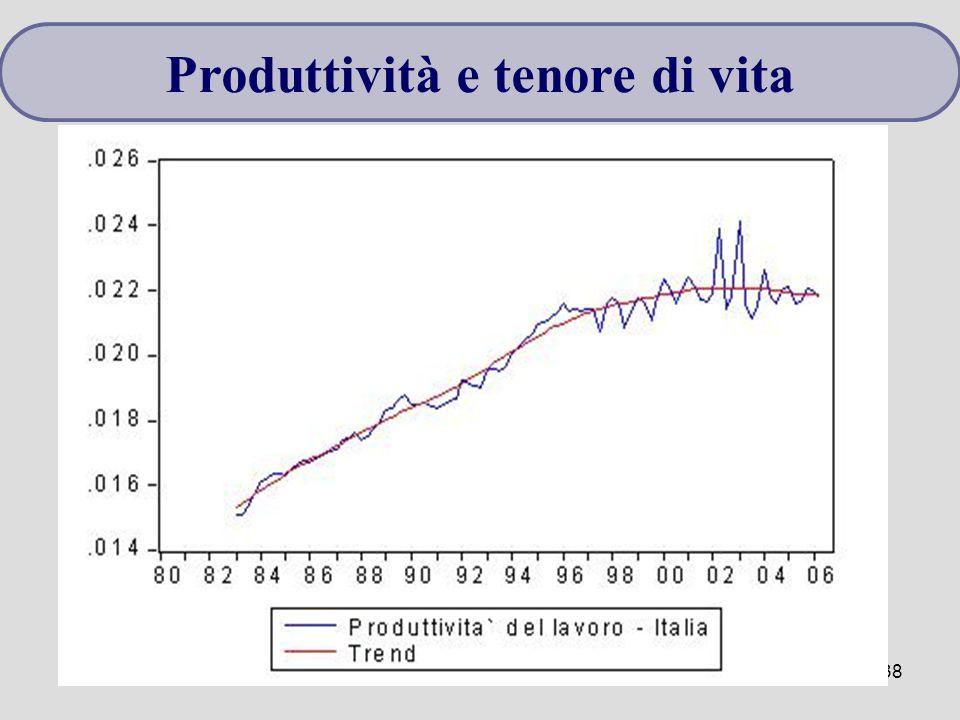 Microeconomia38 Produttività e tenore di vita