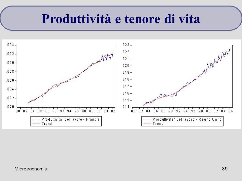 Microeconomia39 Produttività e tenore di vita