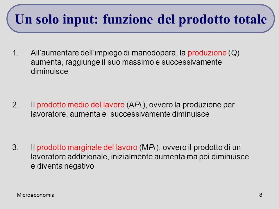 Microeconomia8 Un solo input: funzione del prodotto totale 1.All'aumentare dell'impiego di manodopera, la produzione (Q) aumenta, raggiunge il suo mas