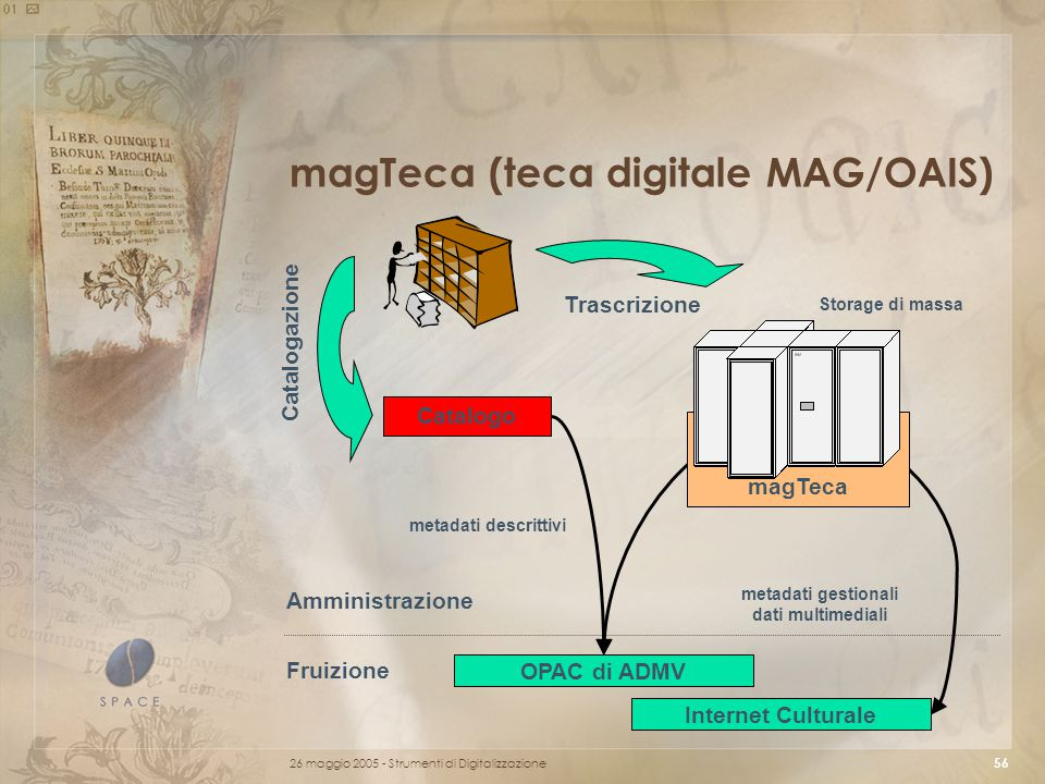 26 maggio 2005 - Strumenti di Digitalizzazione 56 magTeca (teca digitale MAG/OAIS) Catalogo OPAC di ADMV magTeca Storage di massa Amministrazione Fruizione metadati descrittivi Catalogazione Trascrizione metadati gestionali dati multimediali Internet Culturale