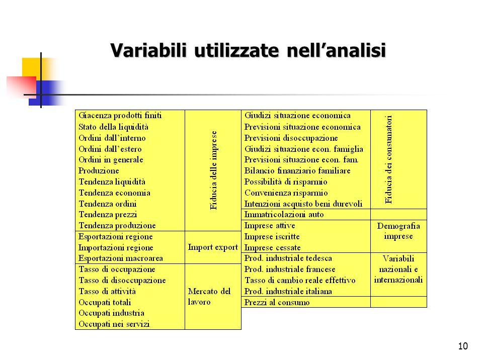 10 Variabili utilizzate nell'analisi