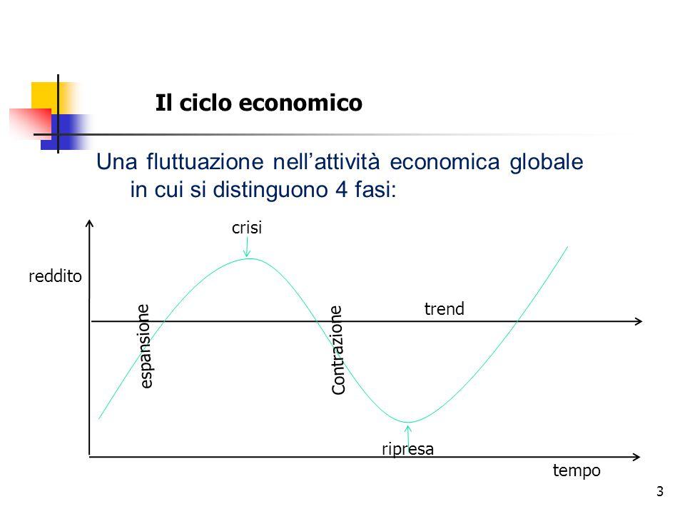 3 Il ciclo economico Una fluttuazione nell'attività economica globale in cui si distinguono 4 fasi: espansione Contrazione reddito trend tempo crisi r