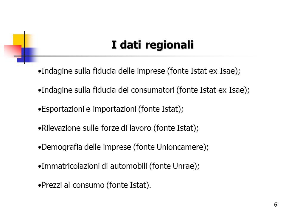 6 I dati regionali Indagine sulla fiducia delle imprese (fonte Istat ex Isae); Indagine sulla fiducia dei consumatori (fonte Istat ex Isae); Esportazi