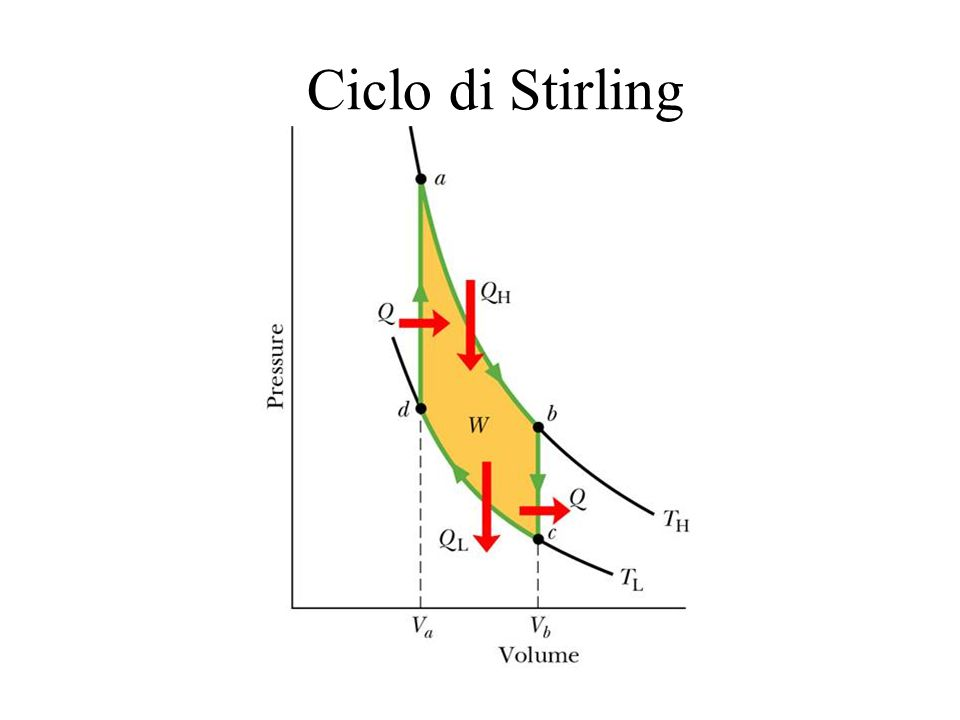 Ciclo di Stirling