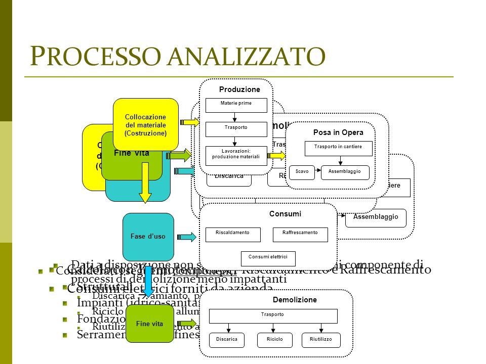 P ROCESSO ANALIZZATO Considerati i seguenti componenti Strutturali Impianti (idrico-sanitario, elettrico, etc.) Fondazioni Serramenti (porte,finestre)