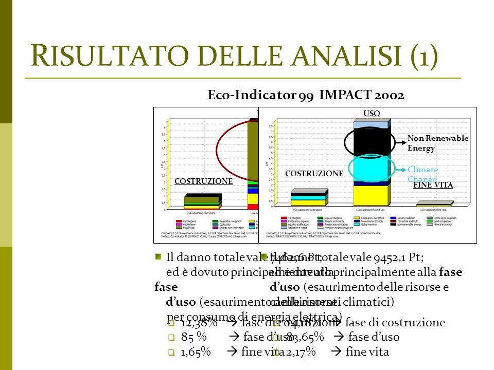 R ISULTATO DELLE ANALISI (1) Fossil Fuels Il danno totale vale 7462,6 Pt; ed è dovuto principalmente alla fase d'uso (esaurimento delle risorse per co