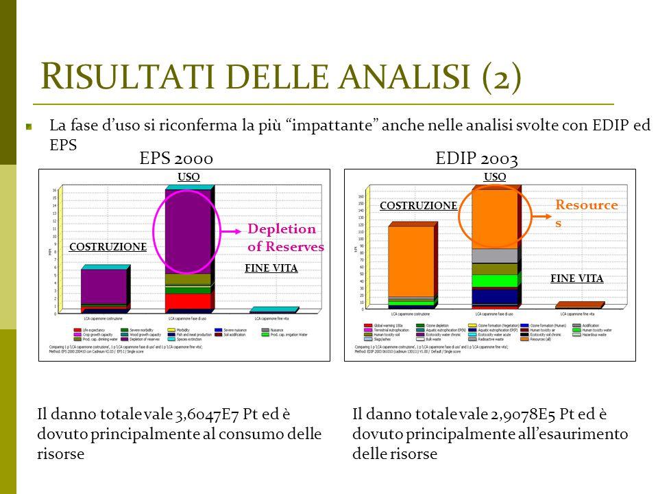 """R ISULTATI DELLE ANALISI (2) La fase d'uso si riconferma la più """"impattante"""" anche nelle analisi svolte con EDIP ed EPS EPS 2000 Il danno totale vale"""