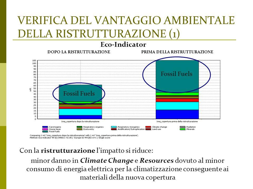 VERIFICA DEL VANTAGGIO AMBIENTALE DELLA RISTRUTTURAZIONE (1) Con la ristrutturazione l'impatto si riduce: minor danno in Climate Change e Resources do