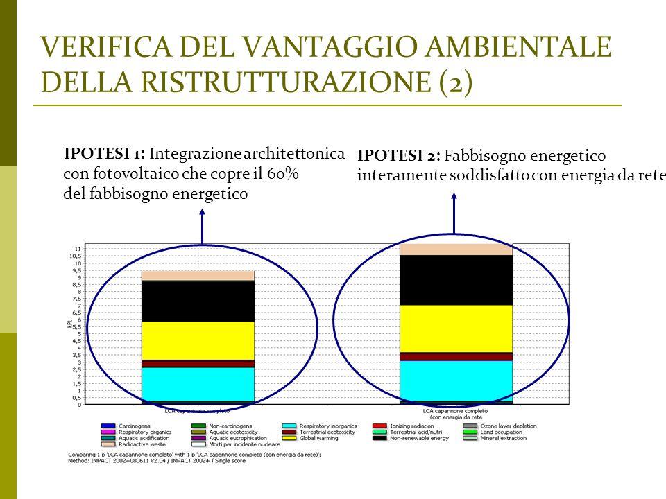 VERIFICA DEL VANTAGGIO AMBIENTALE DELLA RISTRUTTURAZIONE (2) IPOTESI 1: Integrazione architettonica con fotovoltaico che copre il 60% del fabbisogno e