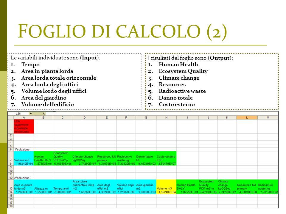 F OGLIO DI CALCOLO (2) Le variabili individuate sono (Input): 1. Tempo 2. Area in pianta lorda 3. Area lorda totale orizzontale 4. Area lorda degli uf