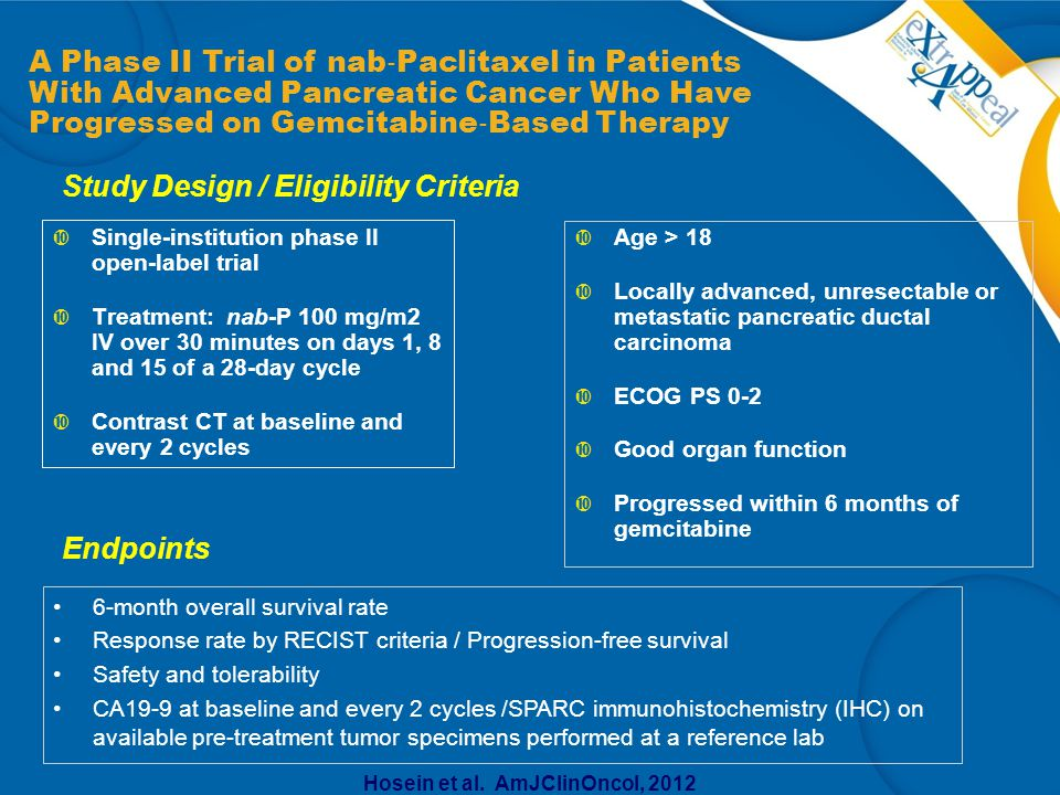  Single-institution phase II open-label trial  Treatment: nab-P 100 mg/m2 IV over 30 minutes on days 1, 8 and 15 of a 28-day cycle  Contrast CT at baseline and every 2 cycles A Phase II Trial of nab ‐ Paclitaxel in Patients With Advanced Pancreatic Cancer Who Have Progressed on Gemcitabine ‐ Based Therapy Study Design / Eligibility Criteria Endpoints Hosein et al.
