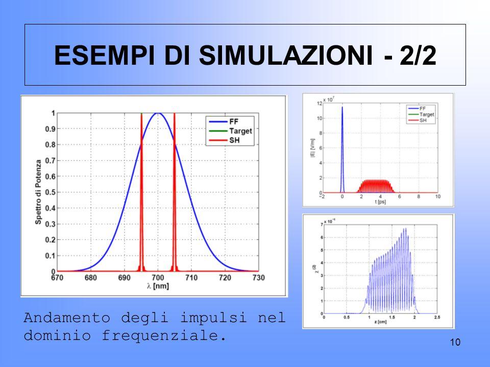 10 ESEMPI DI SIMULAZIONI - 2/2 Andamento degli impulsi nel dominio frequenziale.