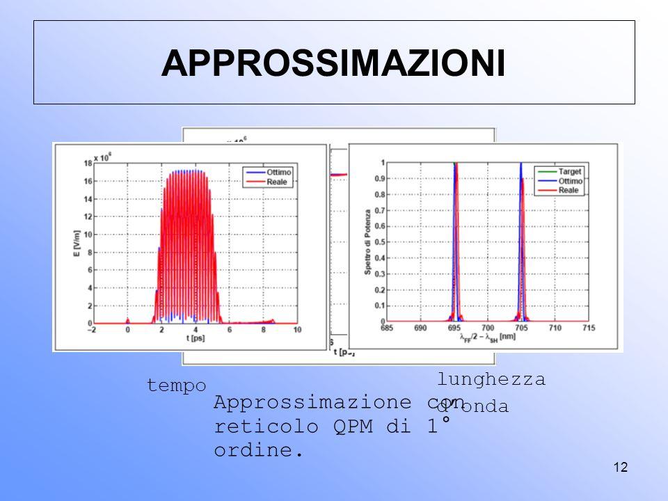 12 Approssimazione con reticolo QPM di 1° ordine. APPROSSIMAZIONI tempo lunghezza d'onda