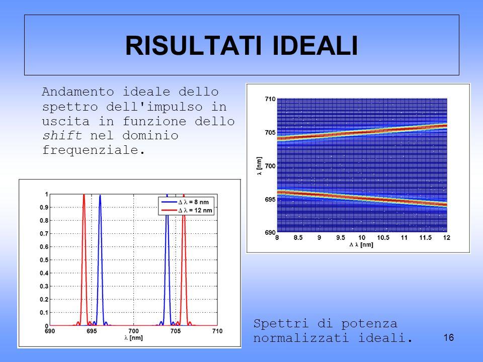 16 RISULTATI IDEALI Andamento ideale dello spettro dell'impulso in uscita in funzione dello shift nel dominio frequenziale. Spettri di potenza normali