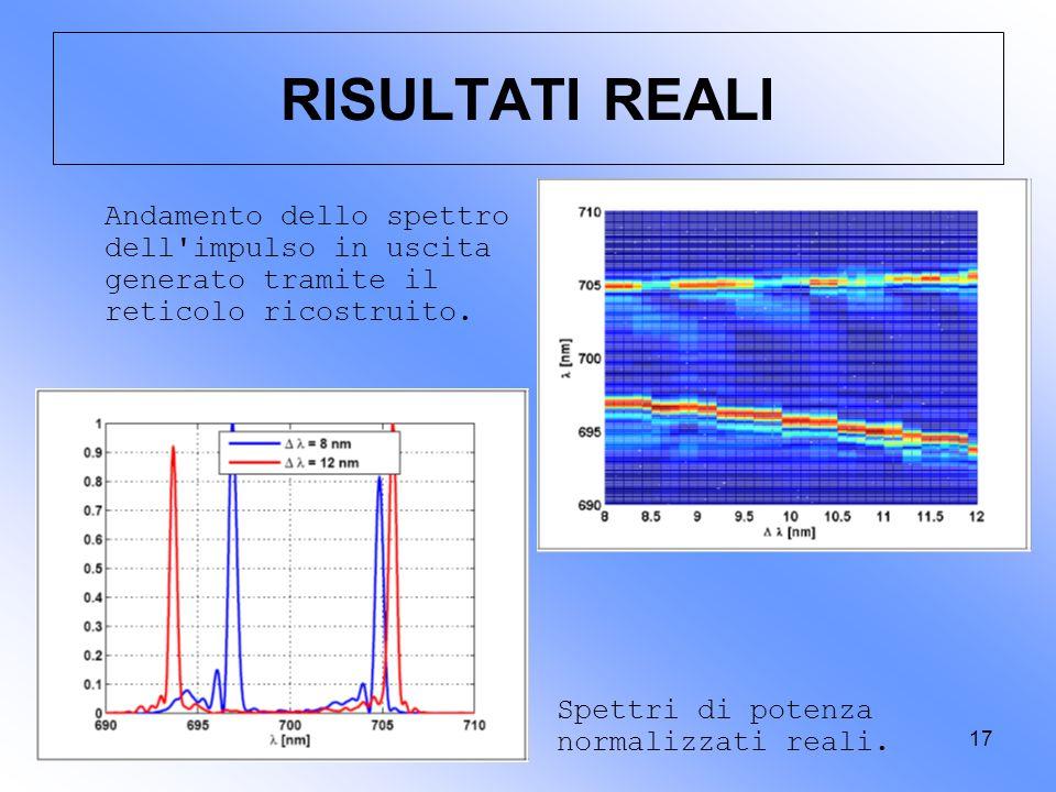 17 RISULTATI REALI Andamento dello spettro dell'impulso in uscita generato tramite il reticolo ricostruito. Spettri di potenza normalizzati reali.