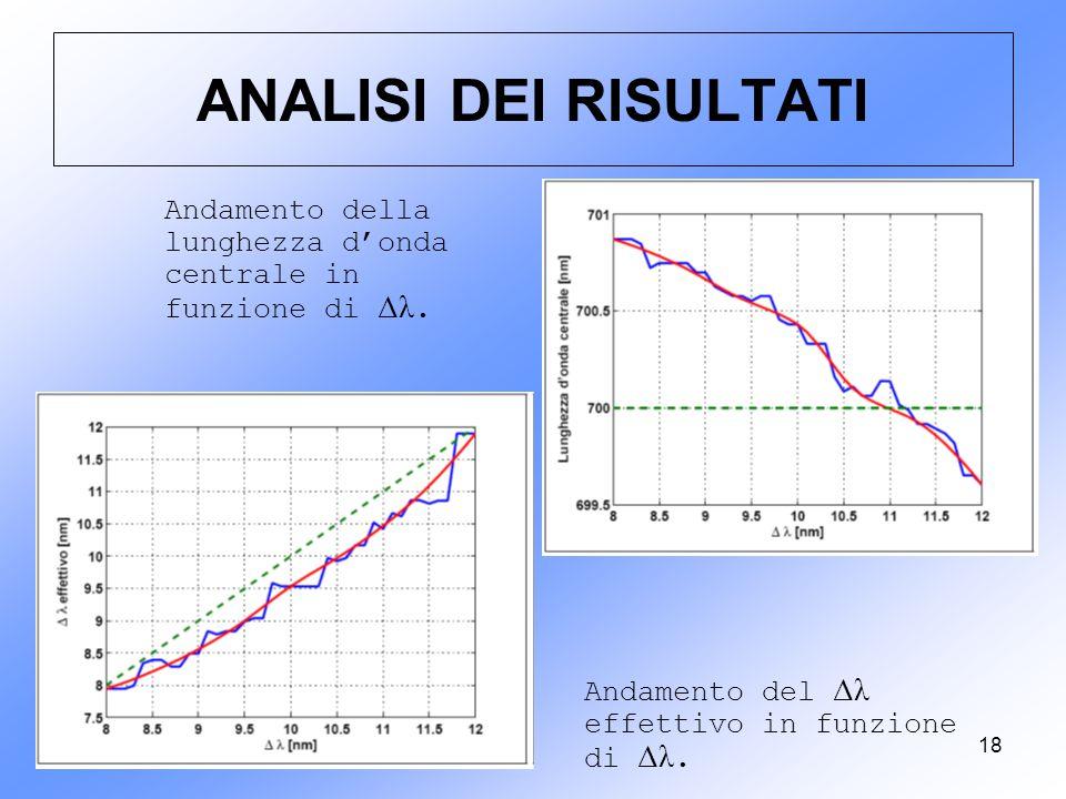 18 ANALISI DEI RISULTATI Andamento della lunghezza d'onda centrale in funzione di Δλ. Andamento del Δλ effettivo in funzione di Δλ.
