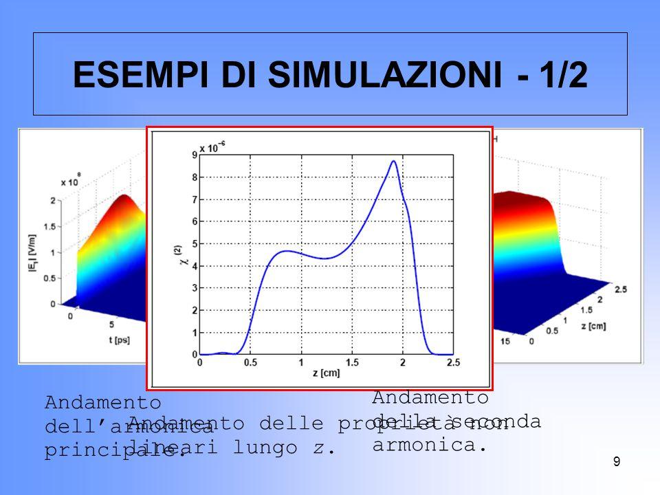 9 ESEMPI DI SIMULAZIONI - 1/2 Andamento dell'armonica principale. Andamento della seconda armonica. Andamento delle proprietà non lineari lungo z.