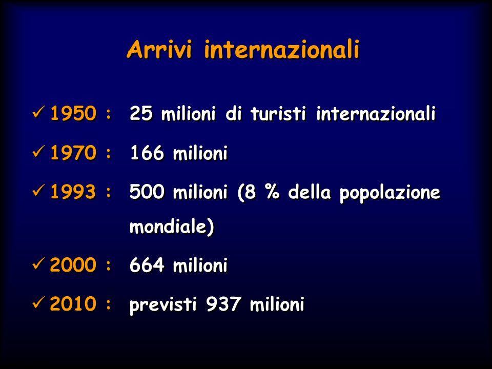 Simit 11/2008 Arrivi internazionali 1950 : 25 milioni di turisti internazionali 1970 : 166 milioni 1993 :500 milioni (8 % della popolazione mondiale)