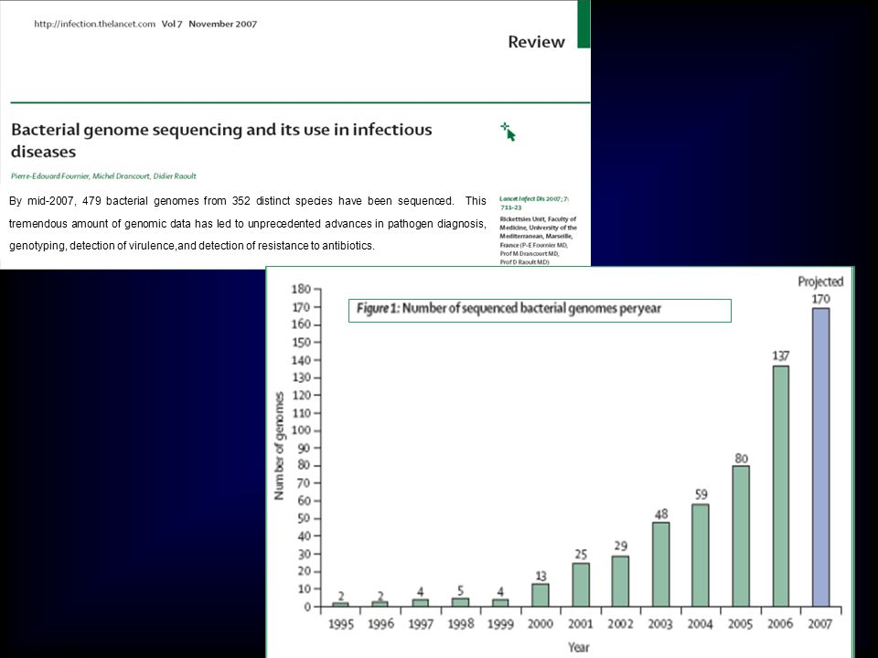 By mid-2007, 479 bacterial genomes from 352 distinct species have been sequenced. This tremendous amount of genomic data has led to unprecedented adva