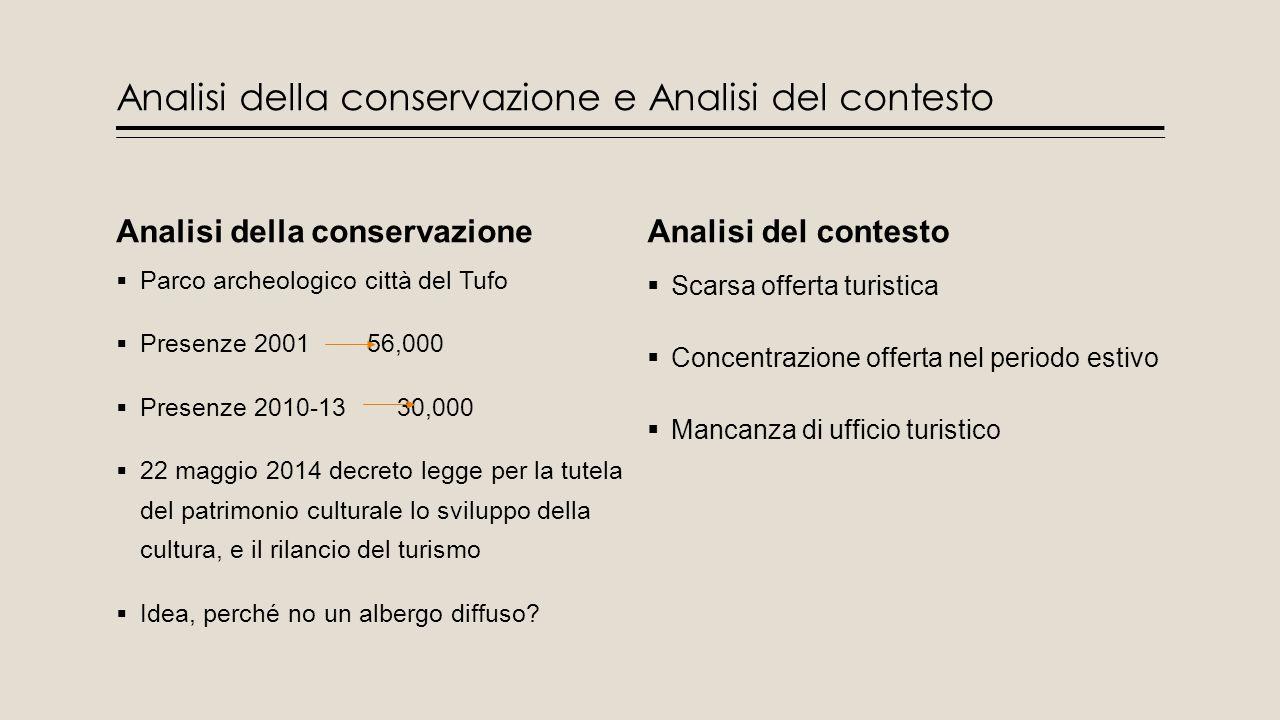 Analisi della conservazione e Analisi del contesto Analisi della conservazione  Parco archeologico città del Tufo  Presenze 2001 56,000  Presenze 2