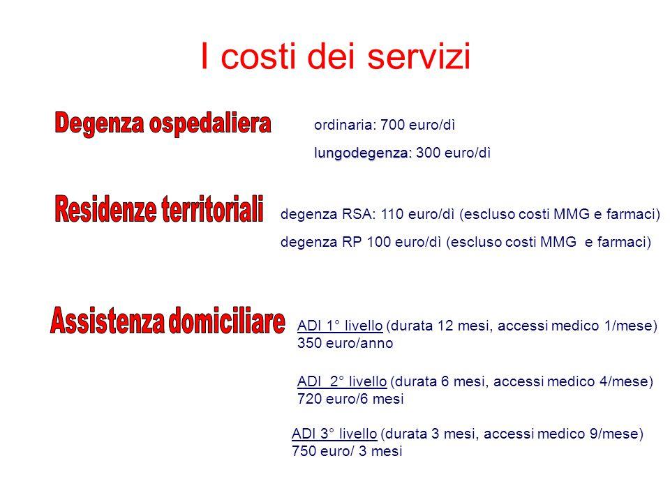 lungodegenza: lungodegenza: 300 euro/dì ordinaria: 700 euro/dì degenza RSA: 110 euro/dì (escluso costi MMG e farmaci) degenza RP 100 euro/dì (escluso costi MMG e farmaci) ADI 1° livello (durata 12 mesi, accessi medico 1/mese) 350 euro/anno ADI 2° livello (durata 6 mesi, accessi medico 4/mese) 720 euro/6 mesi ADI 3° livello (durata 3 mesi, accessi medico 9/mese) 750 euro/ 3 mesi I costi dei servizi