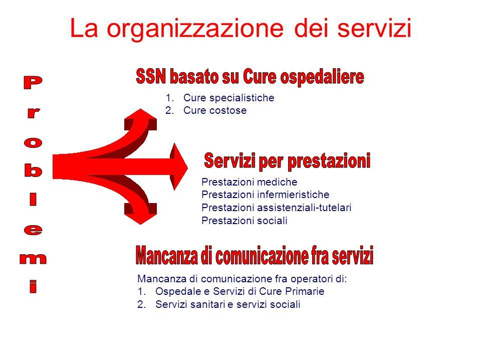 Cambiamenti SSN basato su Cure ospedaliereSS basato su Cure Primarie Es.
