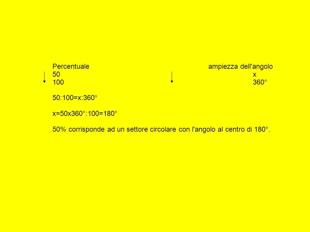 Percentualeampiezza dell angolo 50x 100360° 50:100=x:360° x=50x360°:100=180° 50% corrisponde ad un settore circolare con l angolo al centro di 180°.