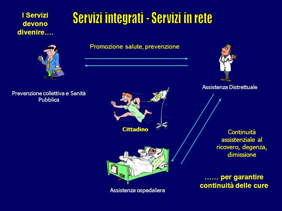 Prevenzione collettiva e Sanità Pubblica Assistenza Distrettuale Assistenza ospedaliera Cittadino Continuità assistenziale al ricovero, degenza, dimissione Promozione salute, prevenzione I Servizi devono divenire….