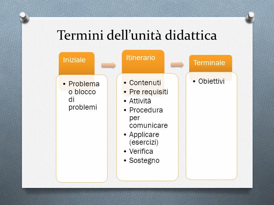 Termini dell'unità didattica Iniziale Problema o blocco di problemi Itinerario Contenuti Pre requisiti Attività Procedura per comunicare Applicare (es