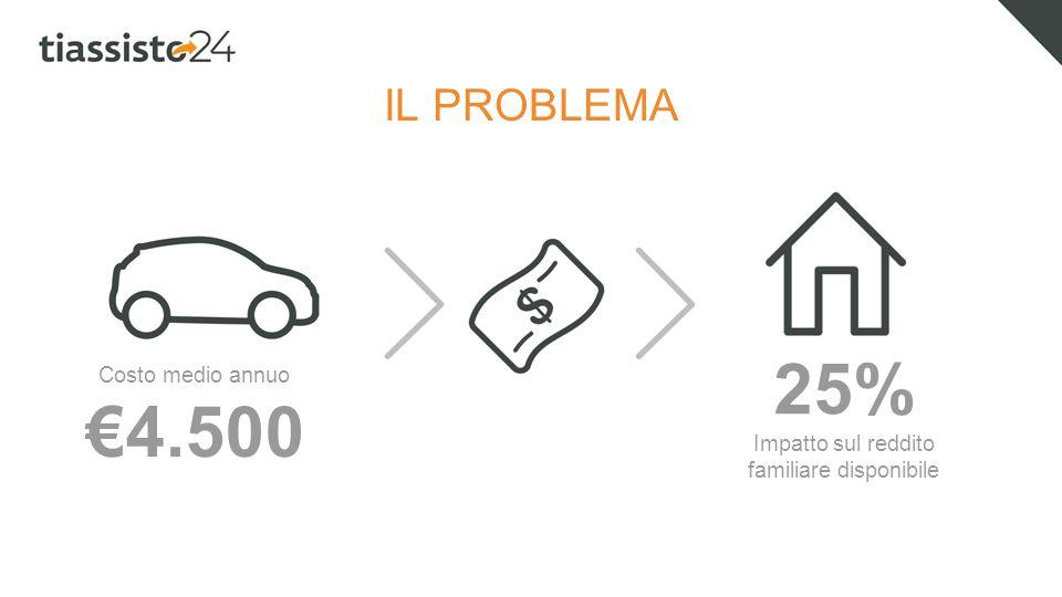 IL PROBLEMA Costo medio annuo €4.500 25% Impatto sul reddito familiare disponibile