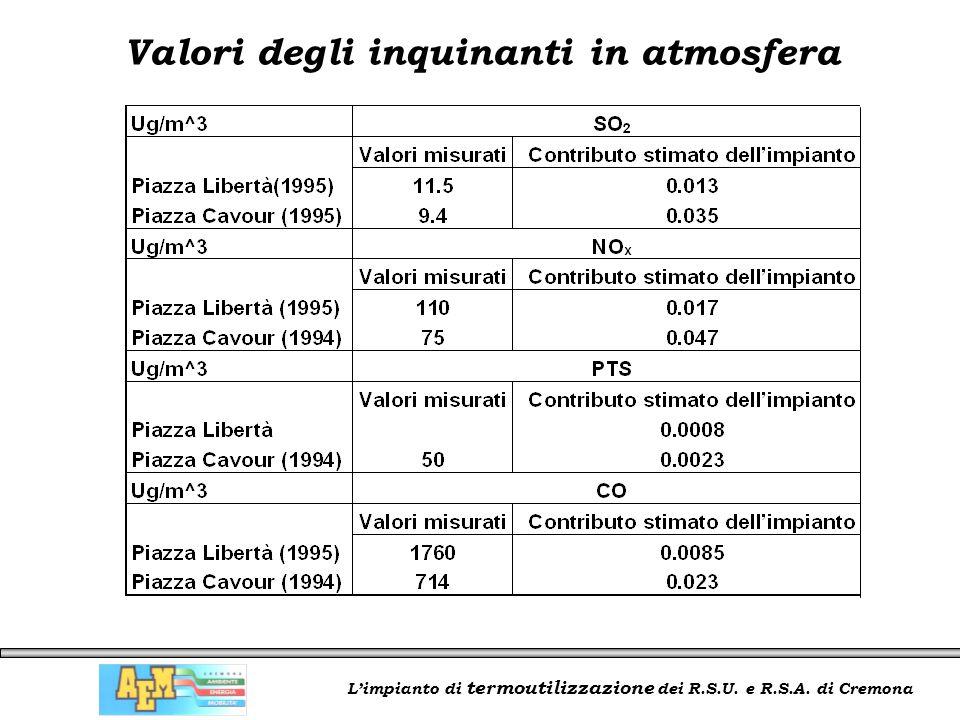 L'impianto di termoutilizzazione dei R.S.U. e R.S.A. di Cremona Valori degli inquinanti in atmosfera