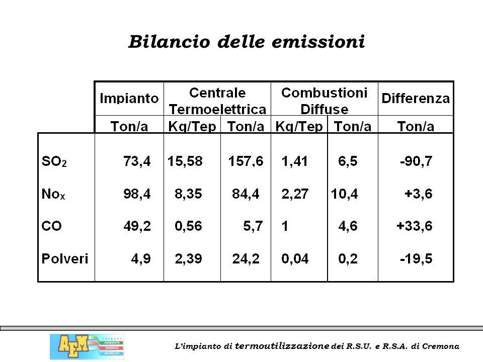 L'impianto di termoutilizzazione dei R.S.U. e R.S.A. di Cremona Bilancio delle emissioni