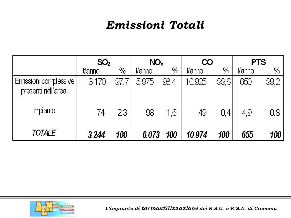 L'impianto di termoutilizzazione dei R.S.U. e R.S.A. di Cremona Emissioni Totali