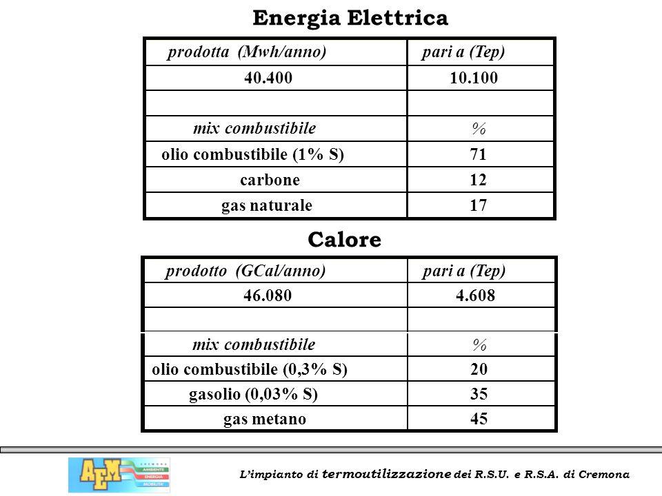 L'impianto di termoutilizzazione dei R.S.U. e R.S.A. di Cremona Energia Elettrica Calore prodotta (Mwh/anno)pari a (Tep) 40.40010.100 mix combustibile
