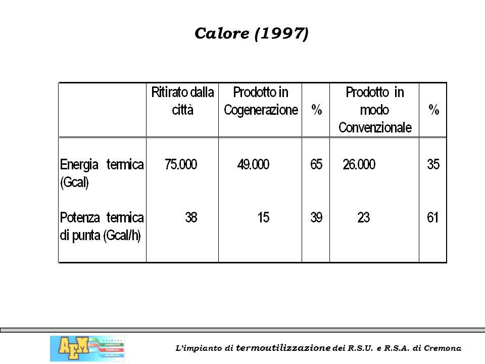 L'impianto di termoutilizzazione dei R.S.U. e R.S.A. di Cremona Calore (1997)