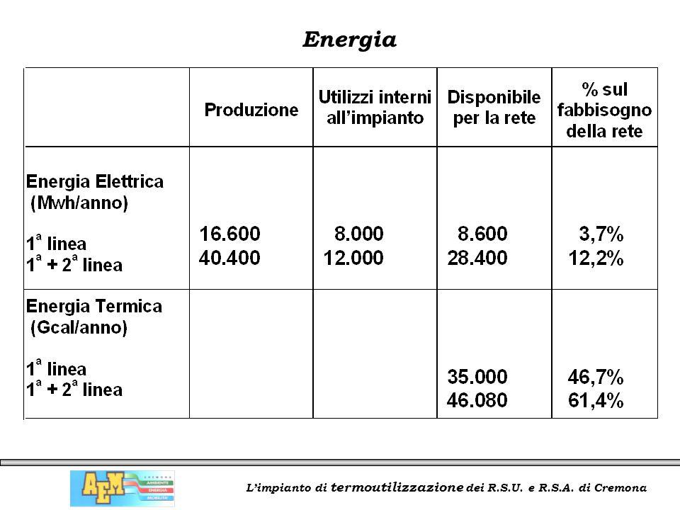 L'impianto di termoutilizzazione dei R.S.U. e R.S.A. di Cremona Energia