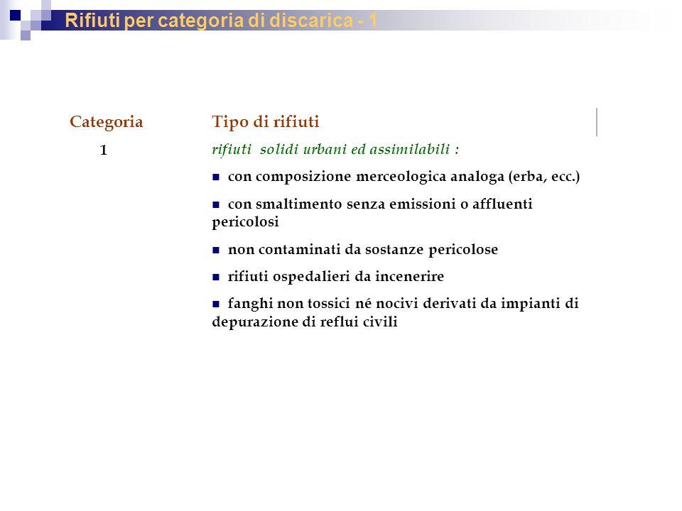 Rifiuti per categoria di discarica - 1 Categoria 1 Tipo di rifiuti rifiuti solidi urbani ed assimilabili : con composizione merceologica analoga (erba