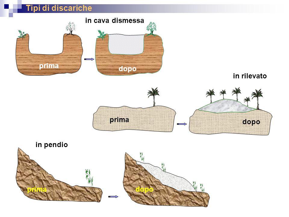 Tipi di discariche in rilevato prima dopo prima dopo prima dopo in cava dismessa in pendio