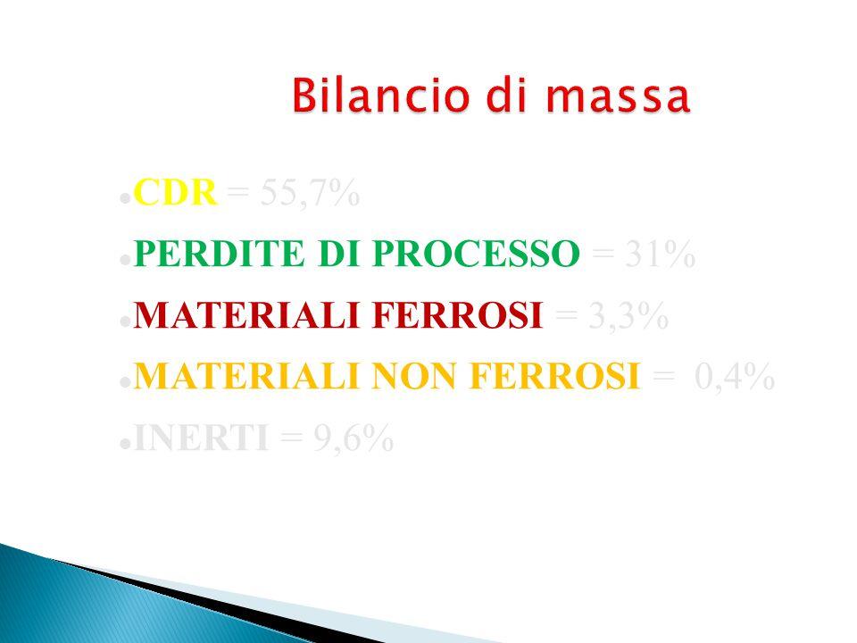 Bilancio di massa CDR = 55,7% PERDITE DI PROCESSO = 31% MATERIALI FERROSI = 3,3% MATERIALI NON FERROSI = 0,4% INERTI = 9,6%