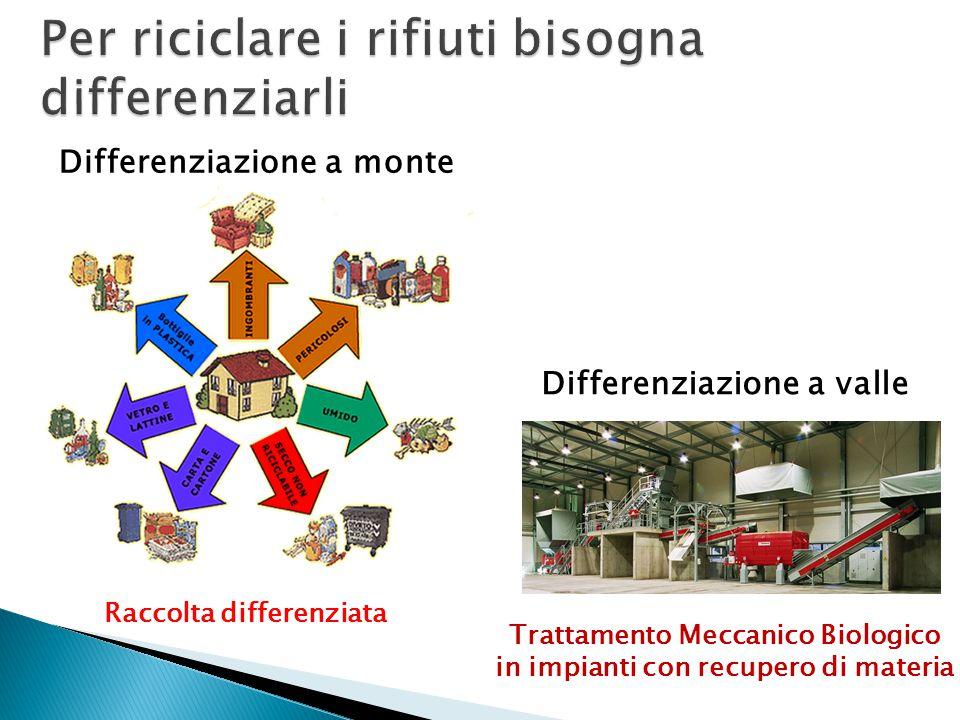 Per riciclare i rifiuti bisogna differenziarli Differenziazione a monte Raccolta differenziata Differenziazione a valle Trattamento Meccanico Biologico in impianti con recupero di materia